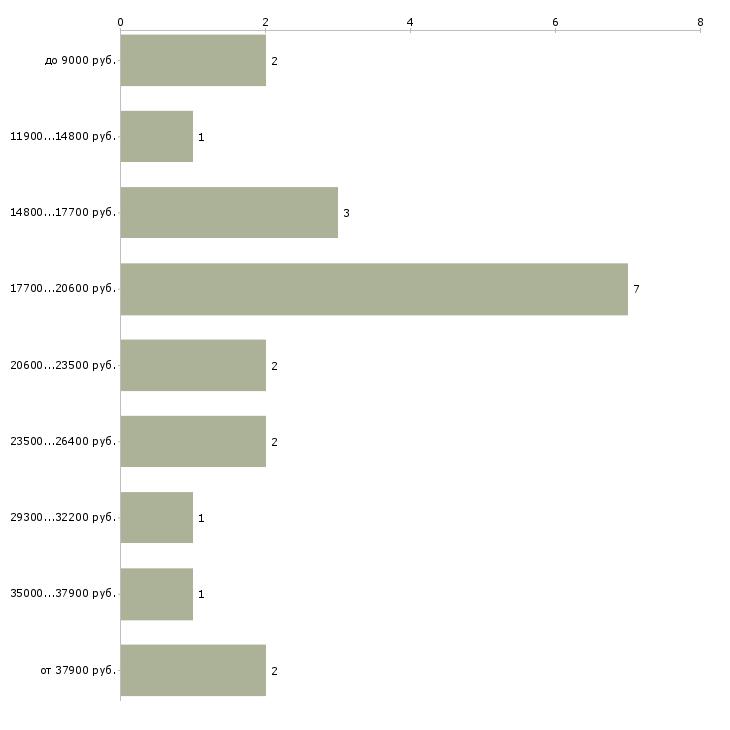 Найти работу официант без опыта работы  - График распределения вакансий «официант без опыта работы» по зарплате