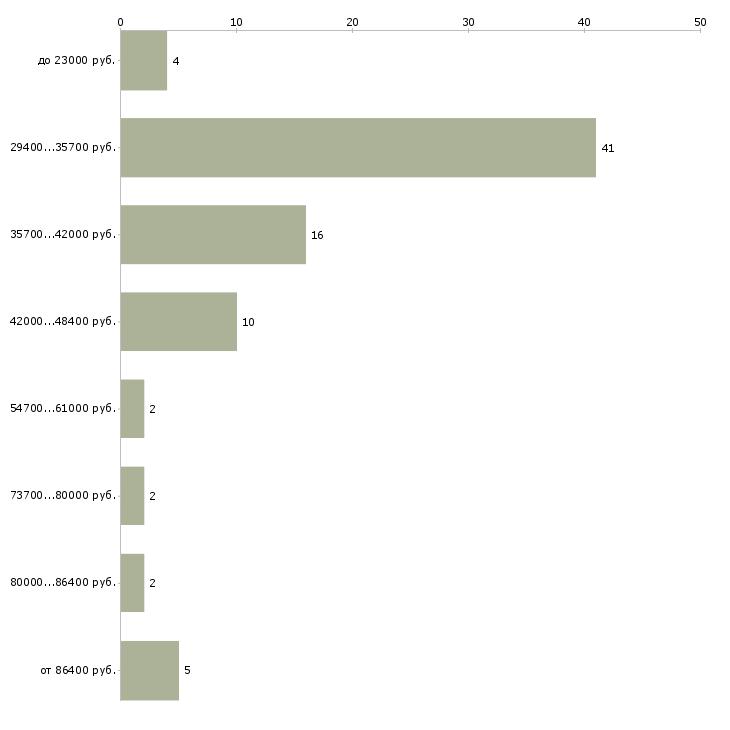 Найти работу печатник на дому  - График распределения вакансий «печатник на дому» по зарплате