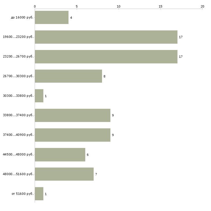 Найти работу пеший курьер с ежедневной оплатой  - График распределения вакансий «пеший курьер с ежедневной оплатой» по зарплате