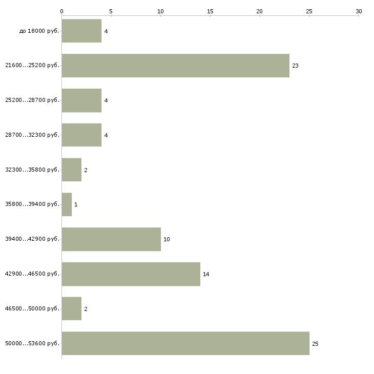 Найти работу посудомойщицы в столовую  - График распределения вакансий «посудомойщицы в столовую» по зарплате