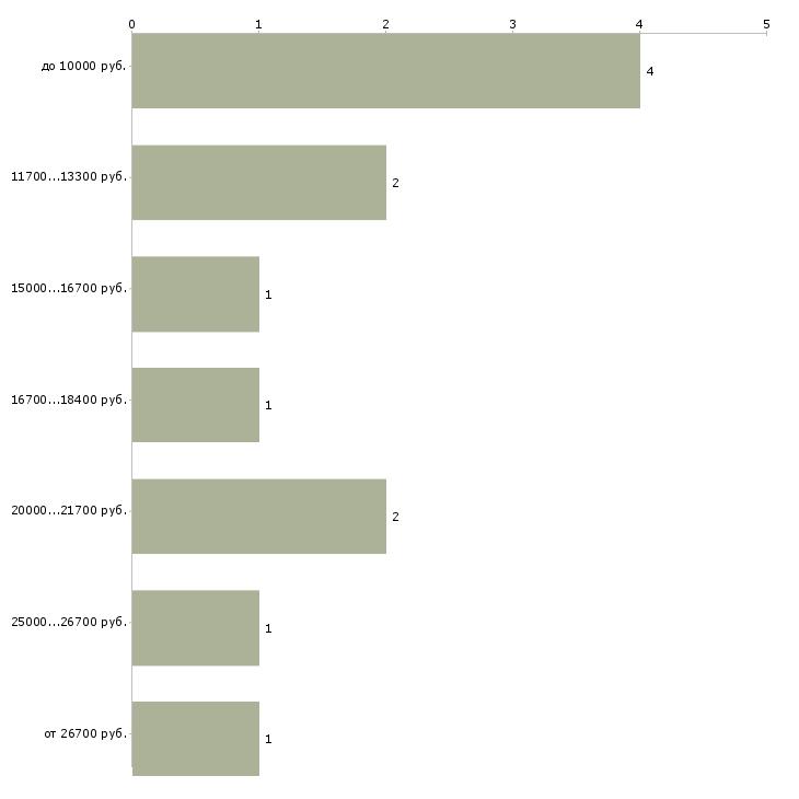 Найти работу рабочий по обслуживанию здания  - График распределения вакансий «рабочий по обслуживанию здания» по зарплате