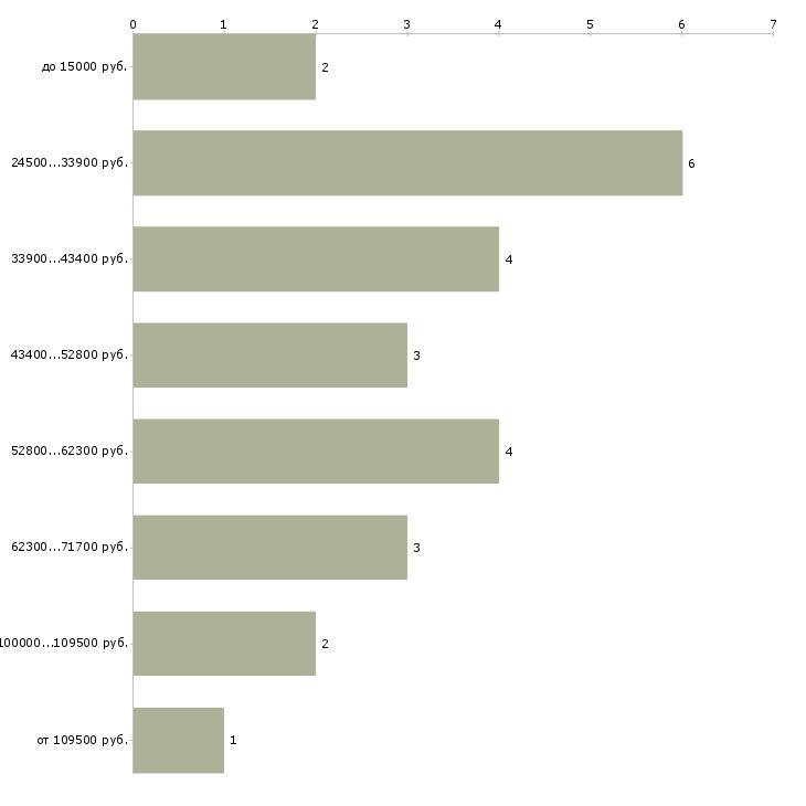 Найти работу рефлексотерапевт  - График распределения вакансий «рефлексотерапевт» по зарплате