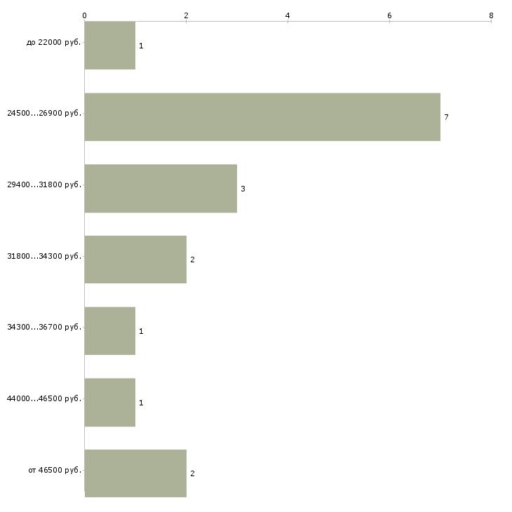 Найти работу риэлтор по продаже квартир  - График распределения вакансий «риэлтор по продаже квартир» по зарплате