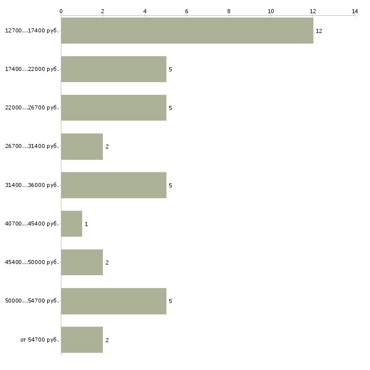 Найти работу секретарь суда  - График распределения вакансий «секретарь суда» по зарплате