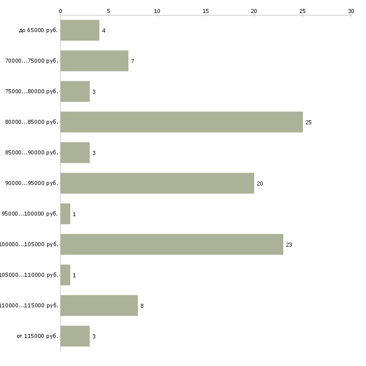 Найти работу семейная пара в загородный дом  - График распределения вакансий «семейная пара в загородный дом» по зарплате