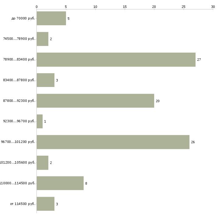 Найти работу семейная пара загородный дом  - График распределения вакансий «семейная пара загородный дом» по зарплате
