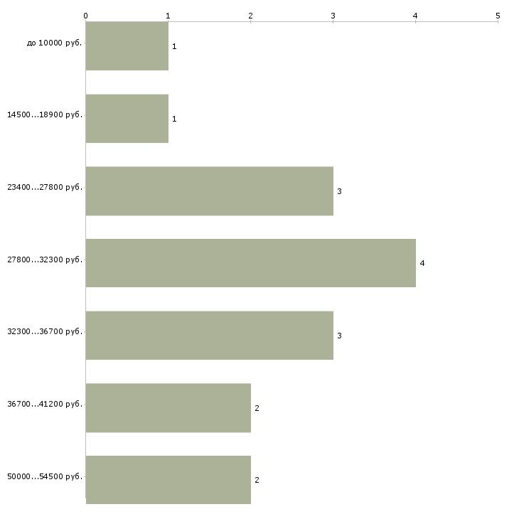 Найти работу сетевик  - График распределения вакансий «сетевик» по зарплате