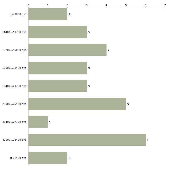 Найти работу сиделка пожилому человеку  - График распределения вакансий «сиделка пожилому человеку» по зарплате