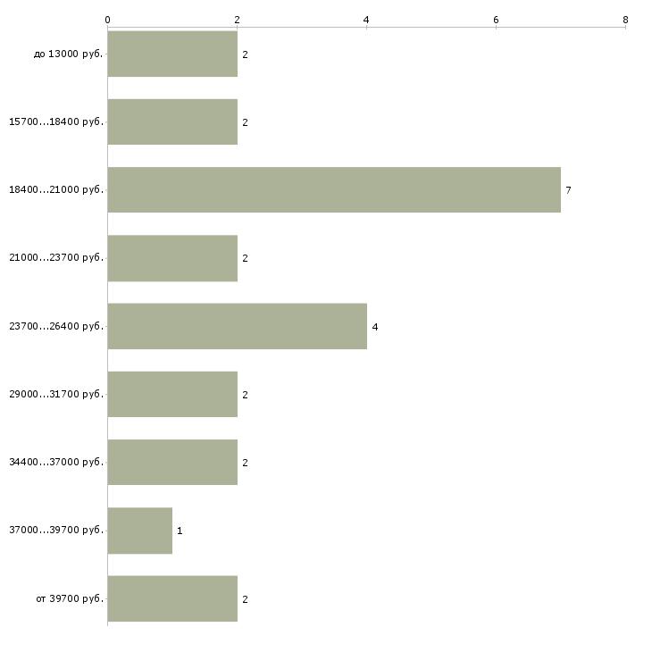 Найти работу слесарь механосборочных работ  - График распределения вакансий «слесарь механосборочных работ» по зарплате