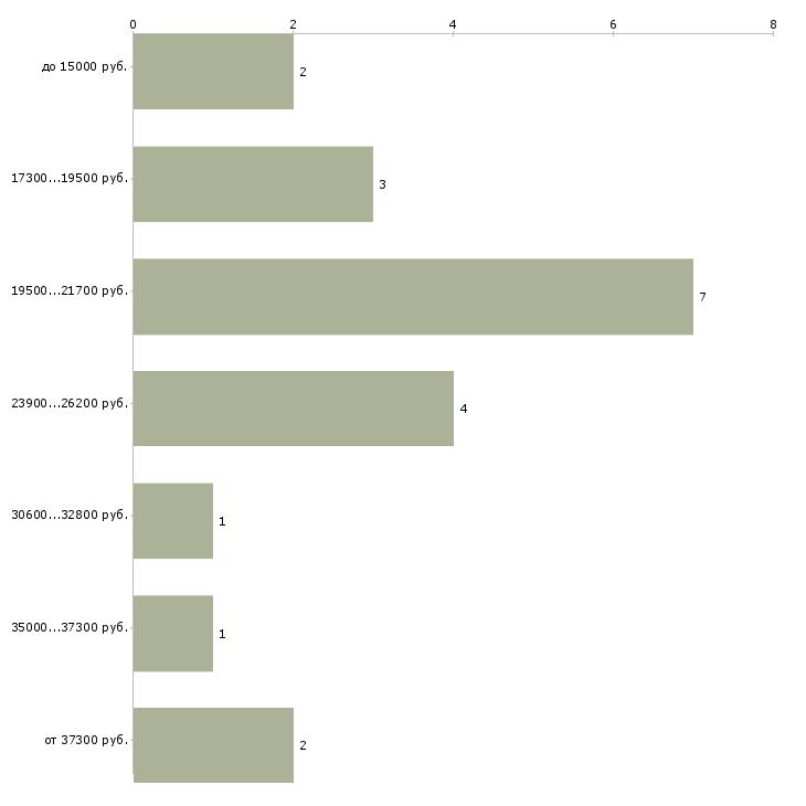 Найти работу сметчик инженер сметчик  - График распределения вакансий «сметчик инженер сметчик» по зарплате
