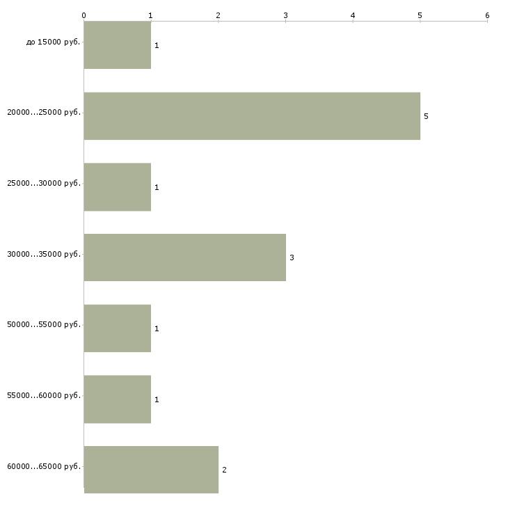 Найти работу сотрудник ресторана  - График распределения вакансий «сотрудник ресторана» по зарплате