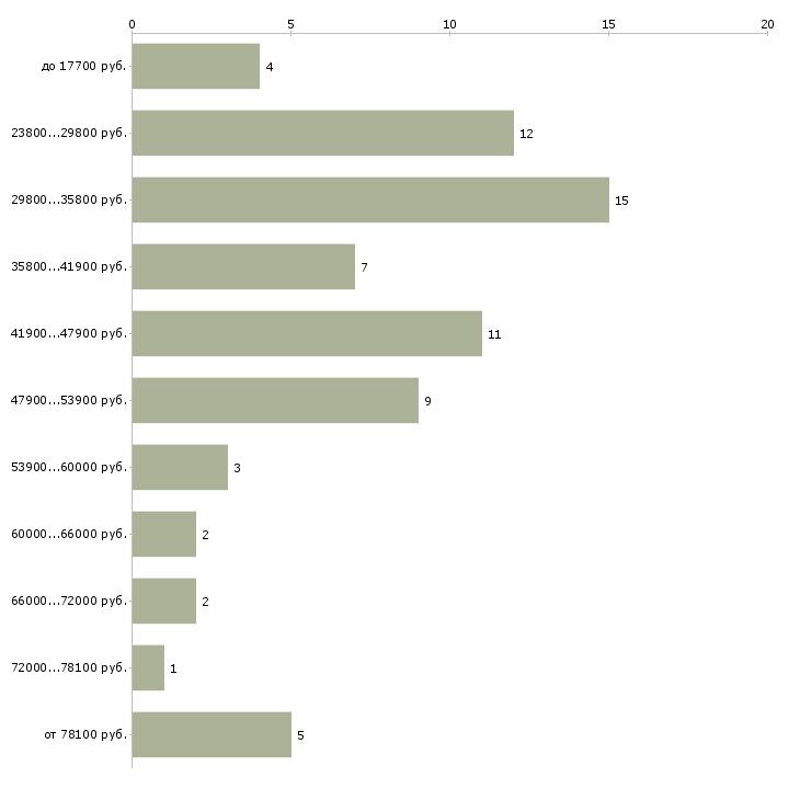 Найти работу специалисты по управлению персоналом  - График распределения вакансий «специалисты по управлению персоналом» по зарплате