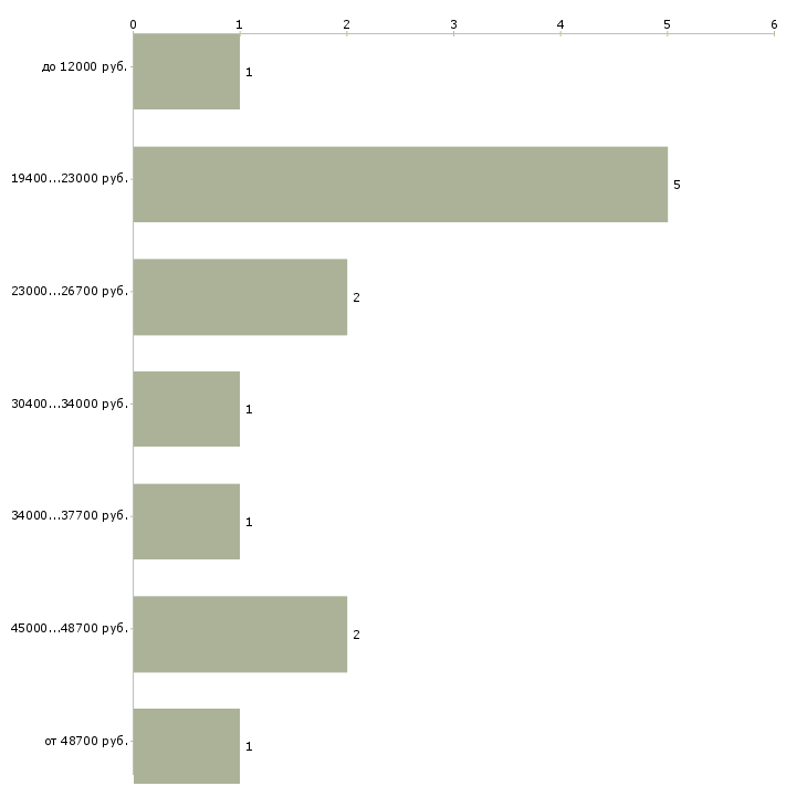 Найти работу телефонный оператор  - График распределения вакансий «телефонный оператор» по зарплате