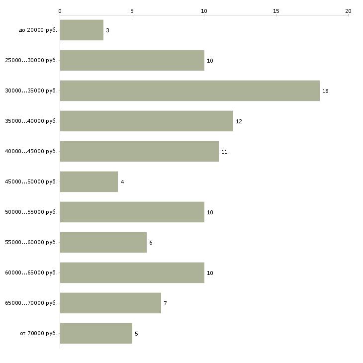 Найти работу технолог по общественному питанию  - График распределения вакансий «технолог по общественному питанию» по зарплате