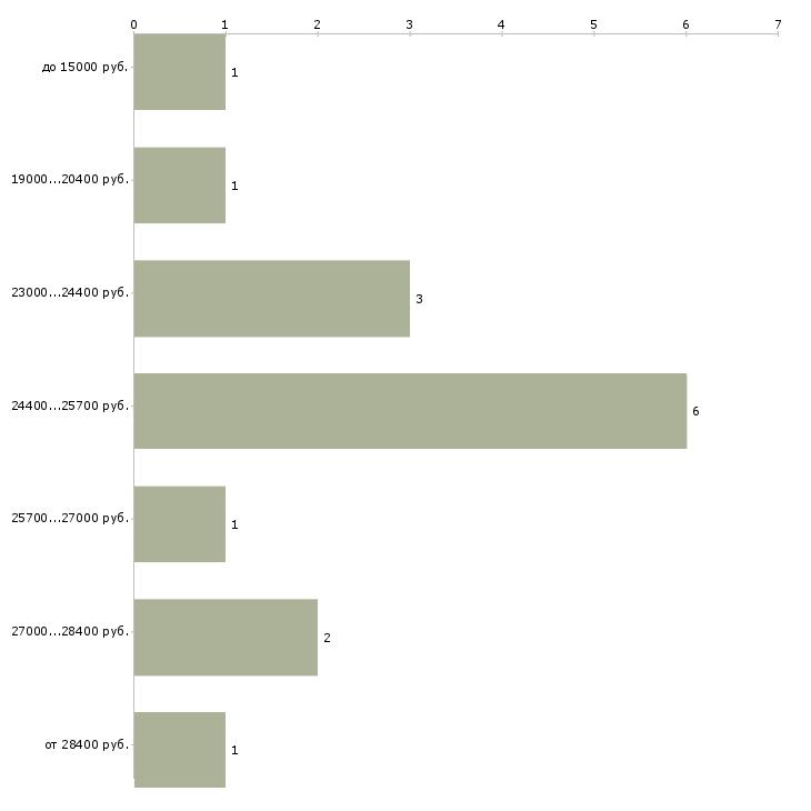 Найти работу удаленная только в интернете  - График распределения вакансий «удаленная только в интернете» по зарплате