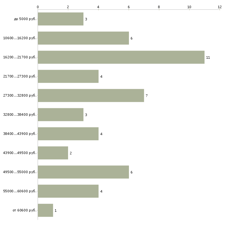 Найти работу удаленная фрилансер  - График распределения вакансий «удаленная фрилансер» по зарплате
