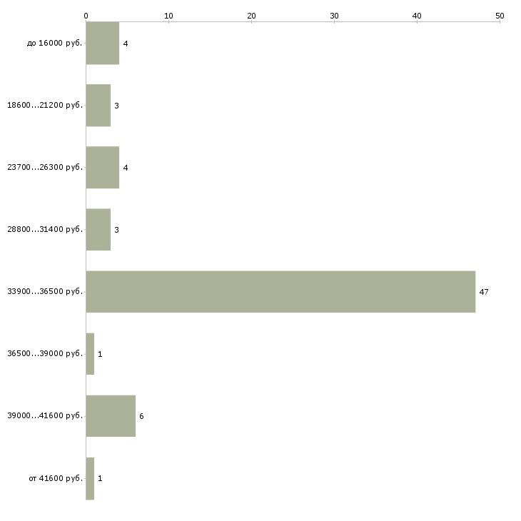 Найти работу уличная торговля  - График распределения вакансий «уличная торговля» по зарплате
