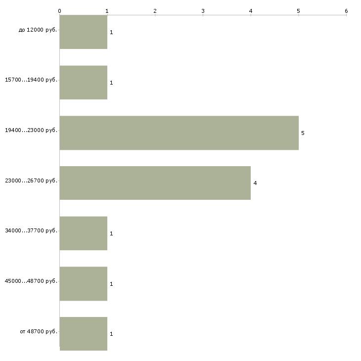 Найти работу упаковка оборудования  - График распределения вакансий «упаковка оборудования» по зарплате