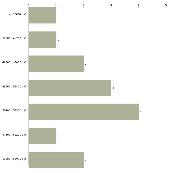 Найти работу управляющий ресторанами  - График распределения вакансий «управляющий ресторанами» по зарплате