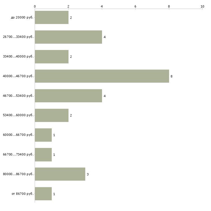 Найти работу уролог андролог  - График распределения вакансий «уролог андролог» по зарплате