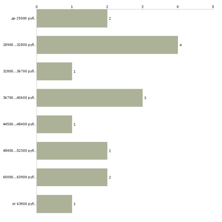 Найти работу художник иллюстратор  - График распределения вакансий «художник иллюстратор» по зарплате