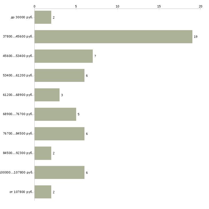 Найти работу эксперт по промышленной безопасности  - График распределения вакансий «эксперт по промышленной безопасности» по зарплате