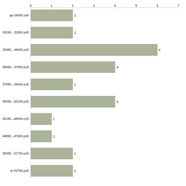 Найти работу электрик дежурный  - График распределения вакансий «электрик дежурный» по зарплате