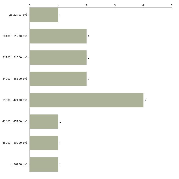 Найти работу электромеханик по лифтам  - График распределения вакансий «электромеханик по лифтам» по зарплате