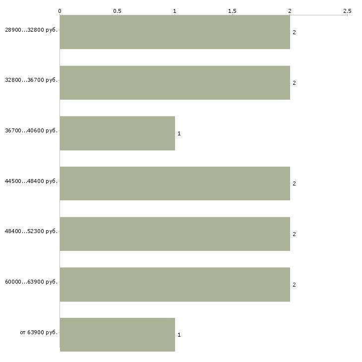 Найти работу юрист по банкротству  - График распределения вакансий «юрист по банкротству» по зарплате