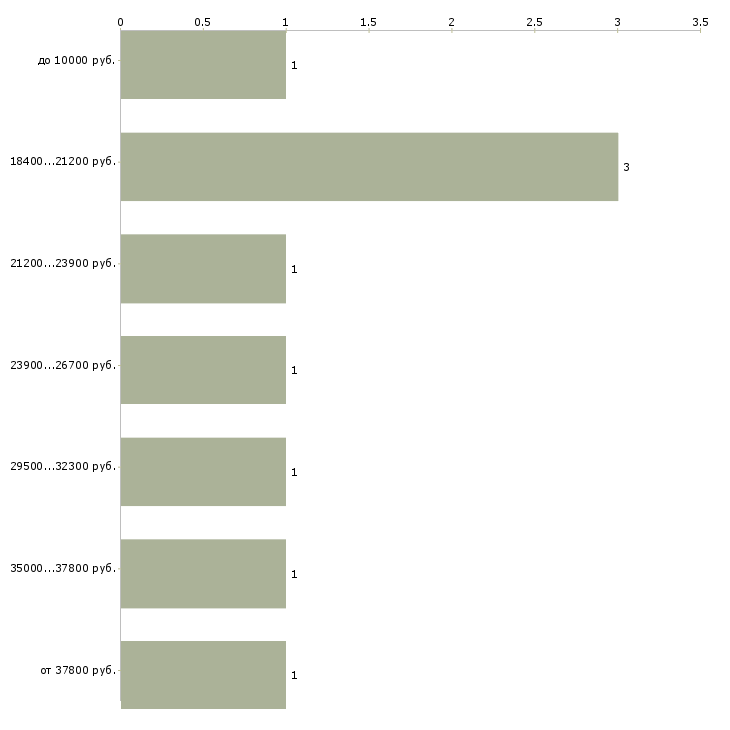 Найти работу юрист по договорам  - График распределения вакансий «юрист по договорам» по зарплате