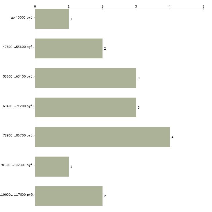 Найти работу analyst  - График распределения вакансий «analyst» по зарплате