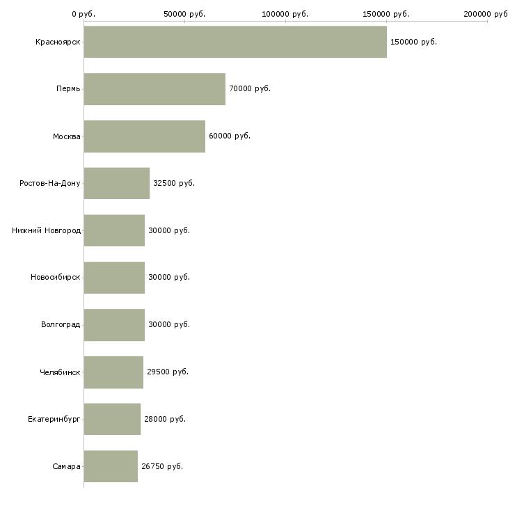 Поиск работы сотрудники на фабрику-Медиана зарплаты для вакансии «сотрудники на фабрику» в других городах