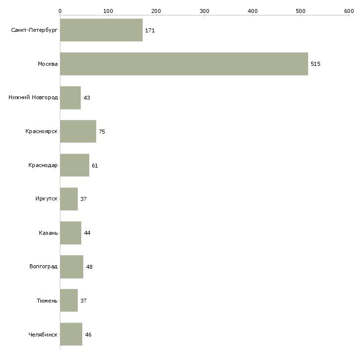 Найти работу бетонщики-Число вакансий «бетонщики» на сайте в городах Росcии