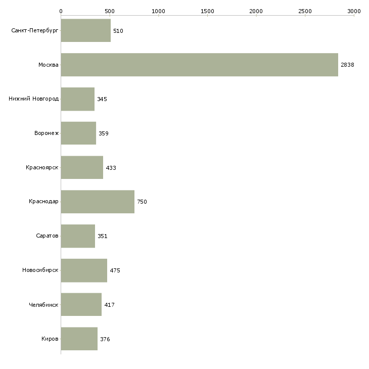 Найти работу дистанционно-Число вакансий «дистанционно» на сайте в городах Росcии