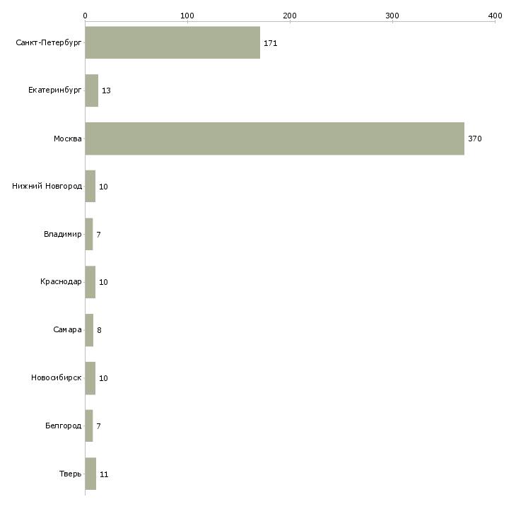 Найти работу курьер с ежедневными выплатами-Число вакансий «курьер с ежедневными выплатами» на сайте в городах Росcии