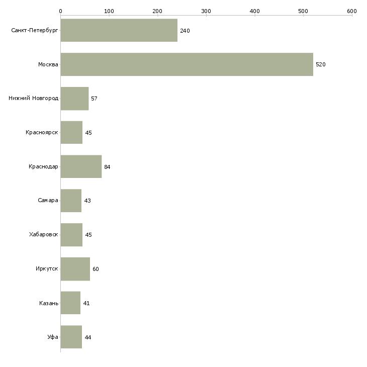 Найти работу начальник строительства-Число вакансий «начальник строительства» на сайте в городах Росcии