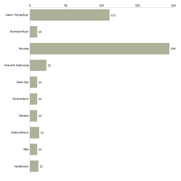 Найти работу операторы видеонаблюдения-Число вакансий «операторы видеонаблюдения» на сайте в городах Росcии