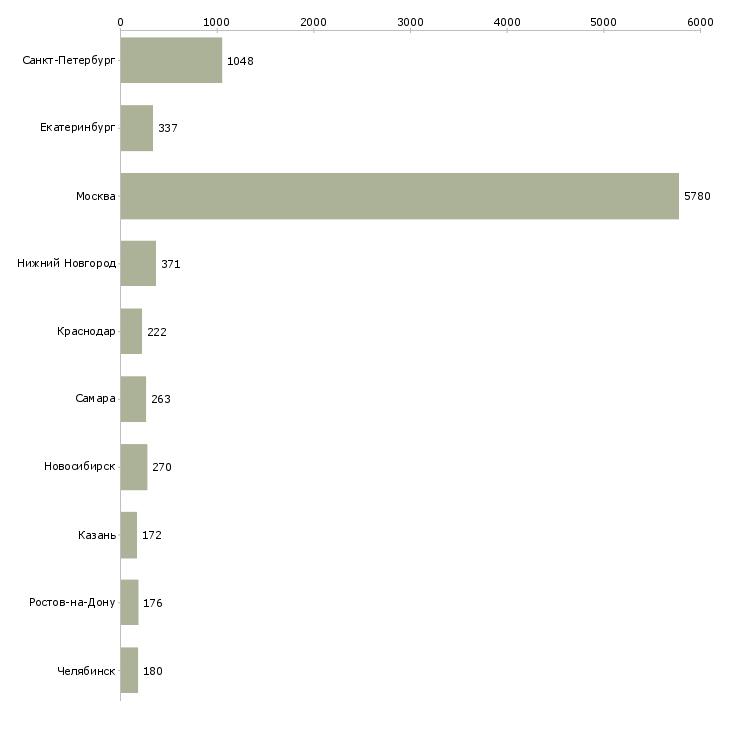 Найти работу продавец в тц-Число вакансий «продавец в тц» на сайте в городах Росcии