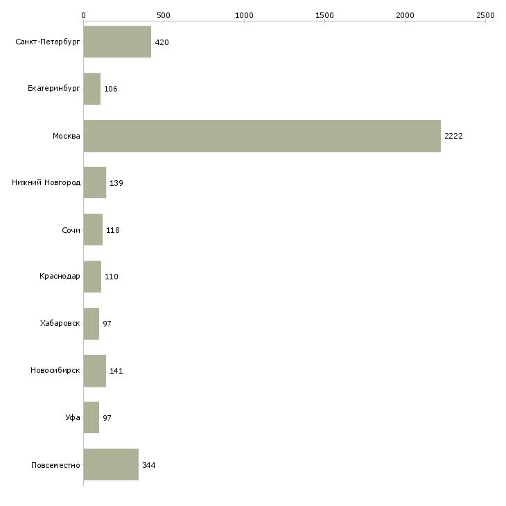 Найти работу рекламная деятельность-Число вакансий «рекламная деятельность» на сайте в городах Росcии