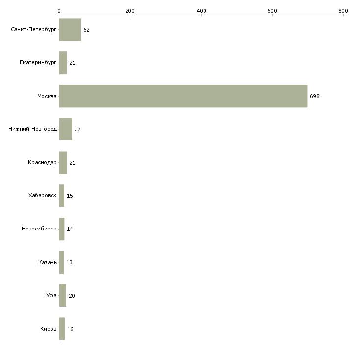Найти работу рекламодатель-Число вакансий «рекламодатель» на сайте в городах Росcии