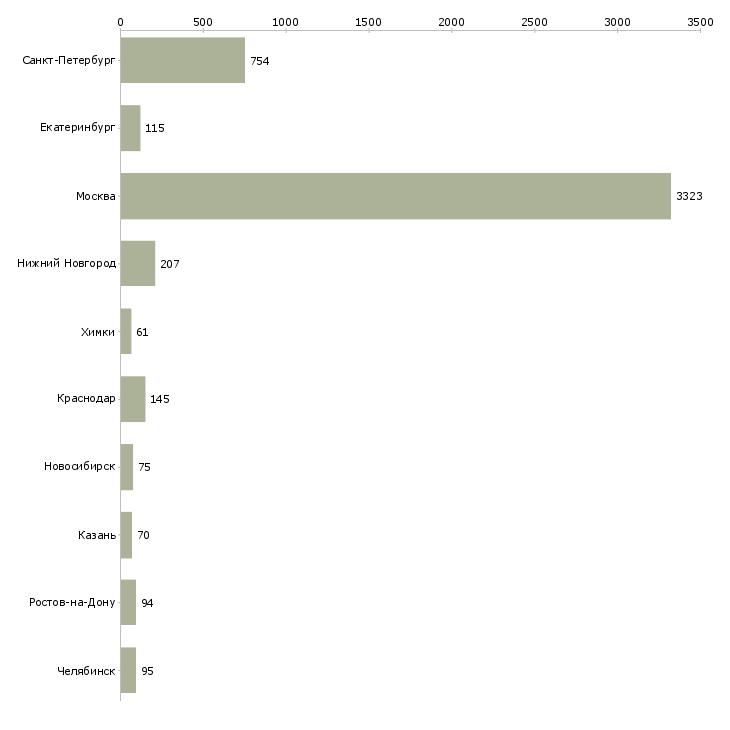 Найти работу руководитель смены-Число вакансий «руководитель смены» на сайте в городах Росcии