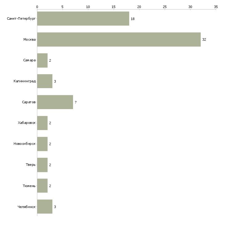 Найти работу секретарь суда-Число вакансий «секретарь суда» на сайте в городах Росcии