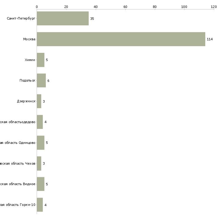 Найти работу слаботочники-Число вакансий «слаботочники» на сайте в городах Росcии