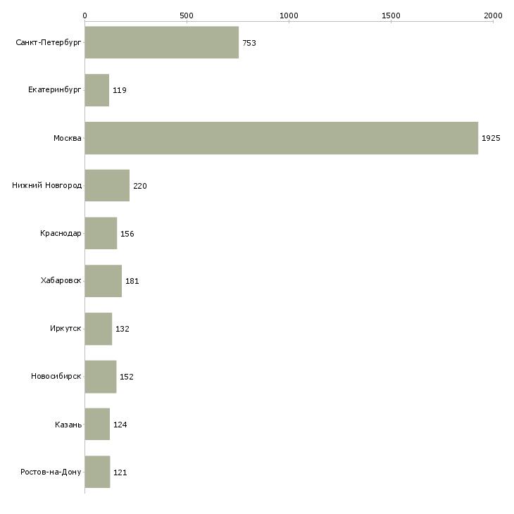 Найти работу техник по материалам-Число вакансий «техник по материалам» на сайте в городах Росcии