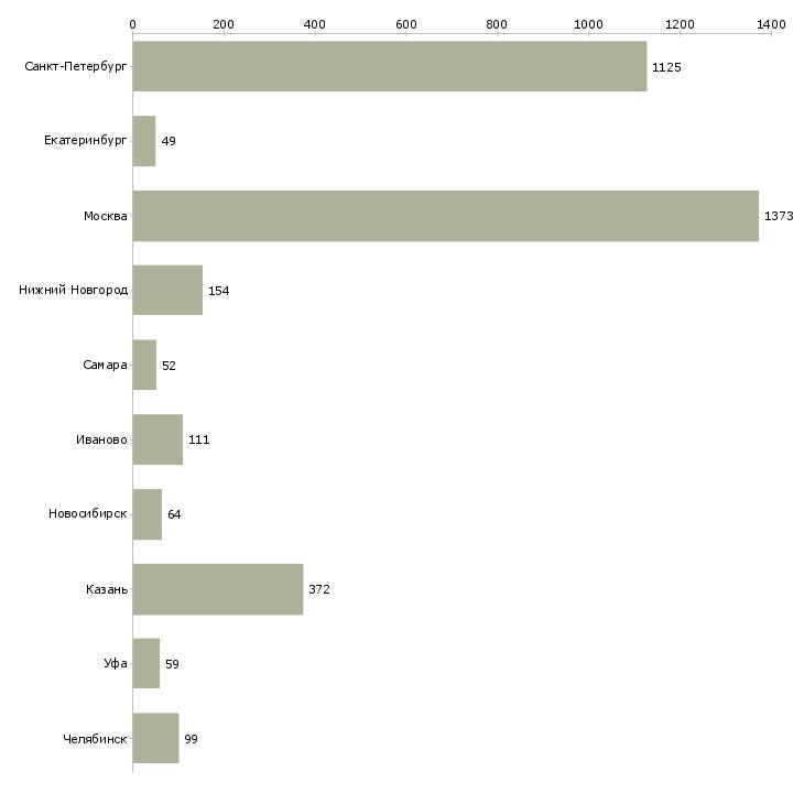 Найти работу уборщик помещения-Число вакансий «уборщик помещения» на сайте в городах Росcии