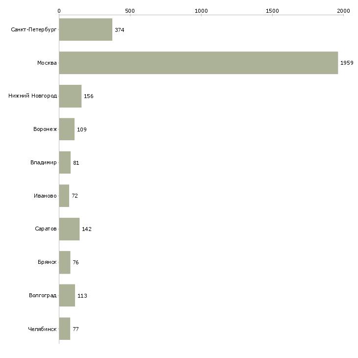 Найти работу упаковка фасовка-Число вакансий «упаковка фасовка» на сайте в городах Росcии