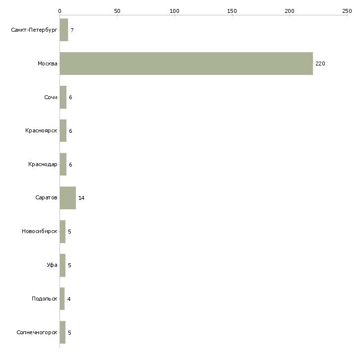 Найти работу управленец-Число вакансий «управленец» на сайте в городах Росcии