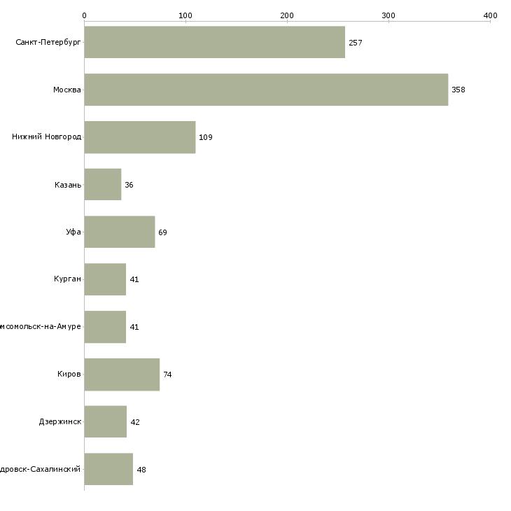 Найти работу экспедитор без опыта-Число вакансий «экспедитор без опыта» на сайте в городах Росcии