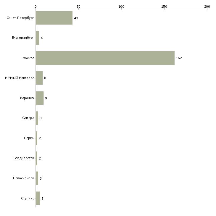 Найти работу analyst-Число вакансий «analyst» на сайте в городах Росcии