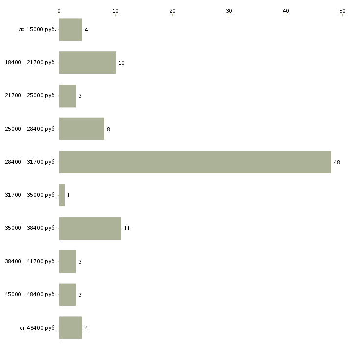 Найти работу администратор выходного дня  - График распределения вакансий «администратор выходного дня» по зарплате